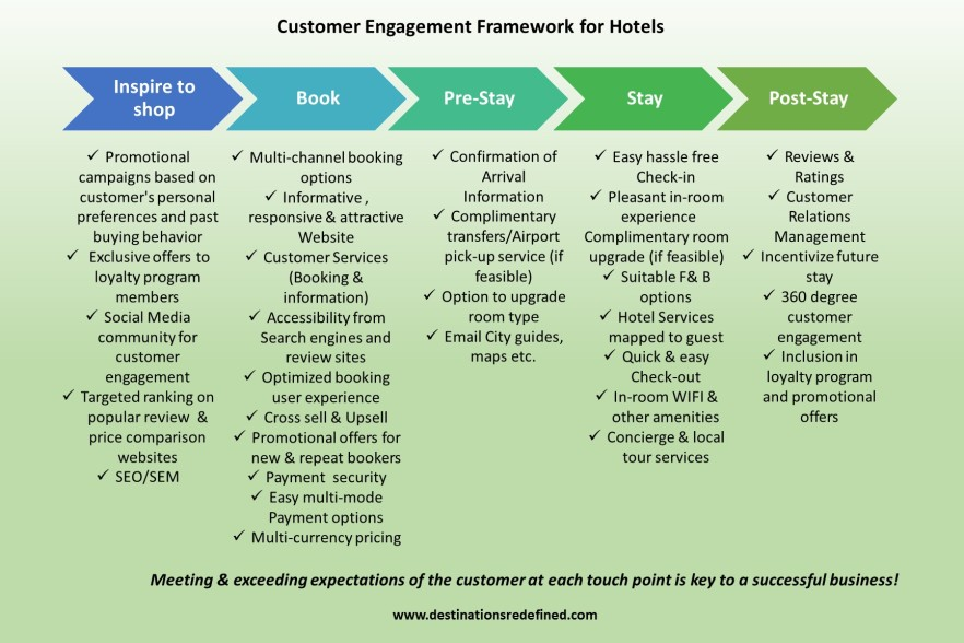 customer-engagement-hotels
